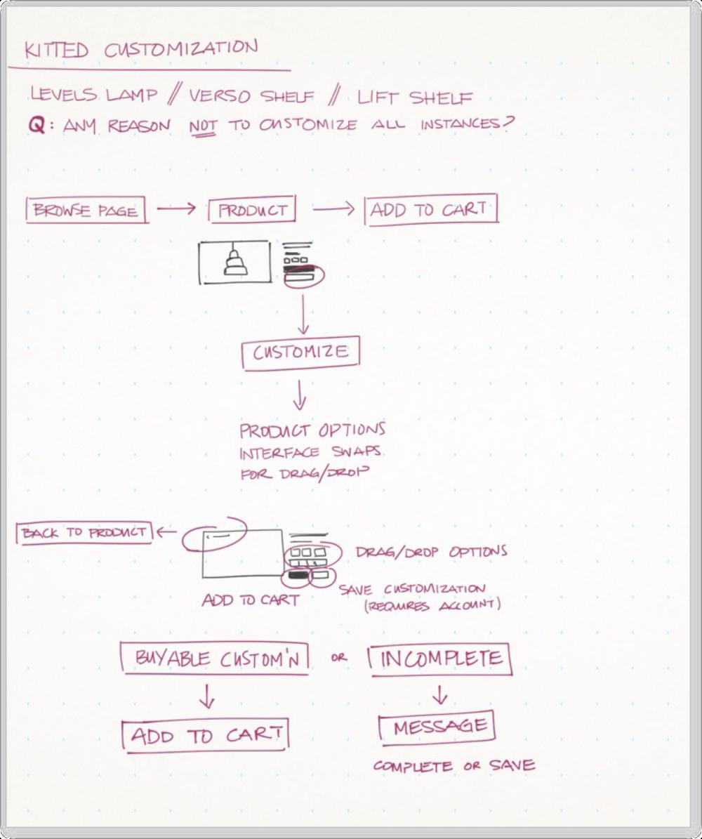Kitting Sketch 1.png