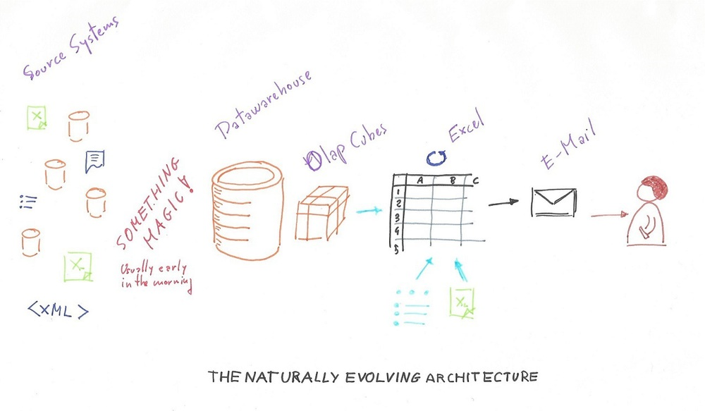 The Naturally Evolving Architecture