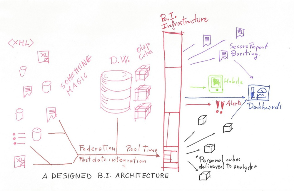 An example of a well designed BI architecture