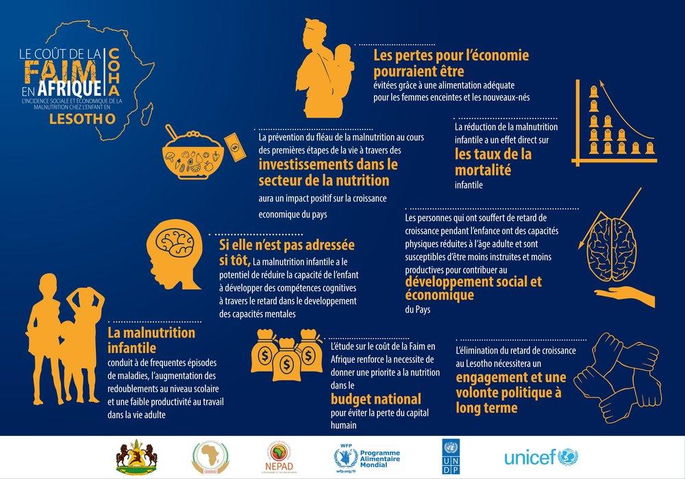 Lesotho Info-FR