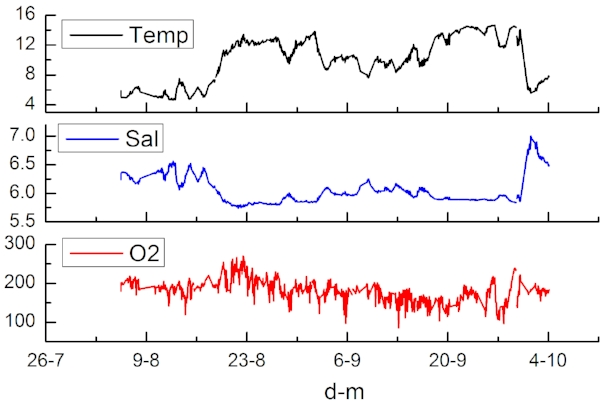 Data from the MONICOAST sensors show interesting variations in temperature and oxygen content in waters around Tvärminne (here an example from September 2016). This data raises new questions on how ecosystems function and respond to change.