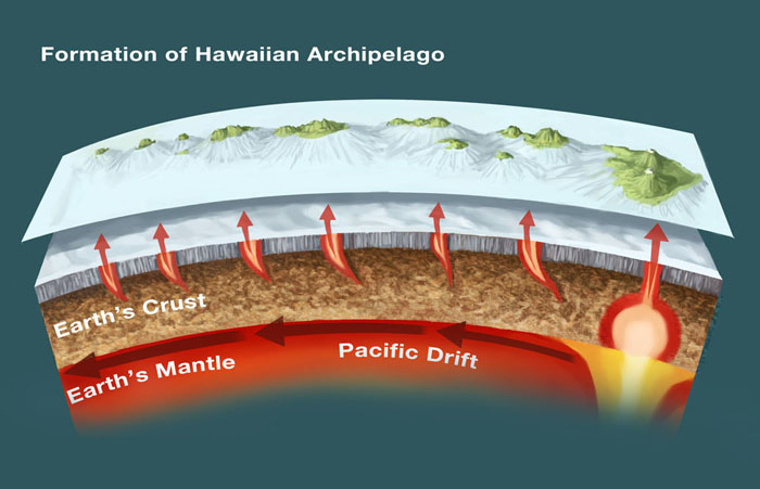 Hawaiian Islands Geology