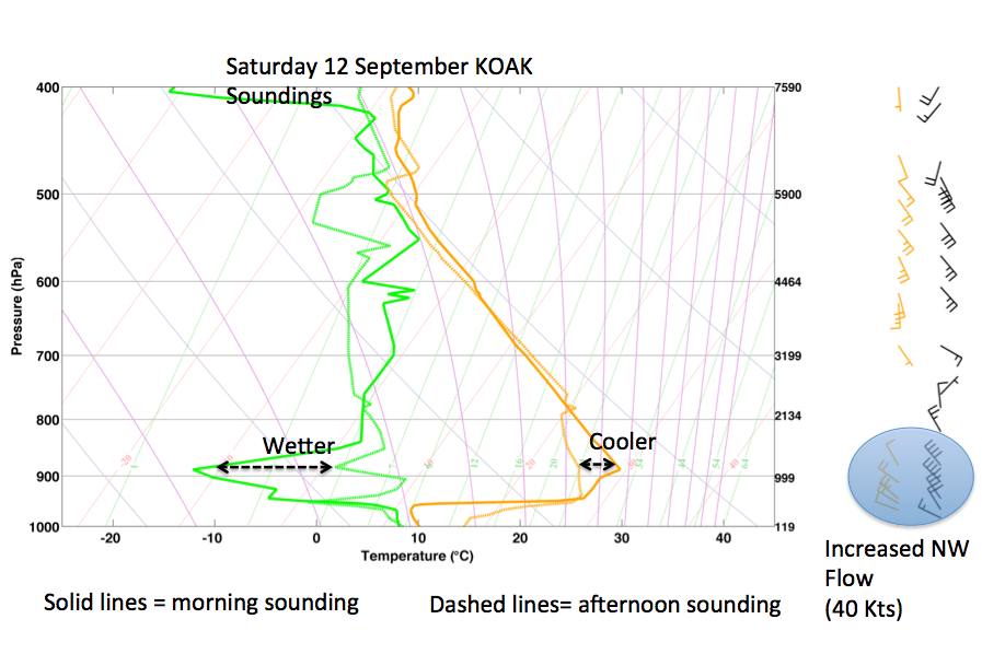 Fig. 2. Comparison of Temperature and Humidity Profiles on the morning (solid lines) and afternoon (dashed/thin lines) of 12 September 2015. The morning (evening) wind profile is shown in orange (black).