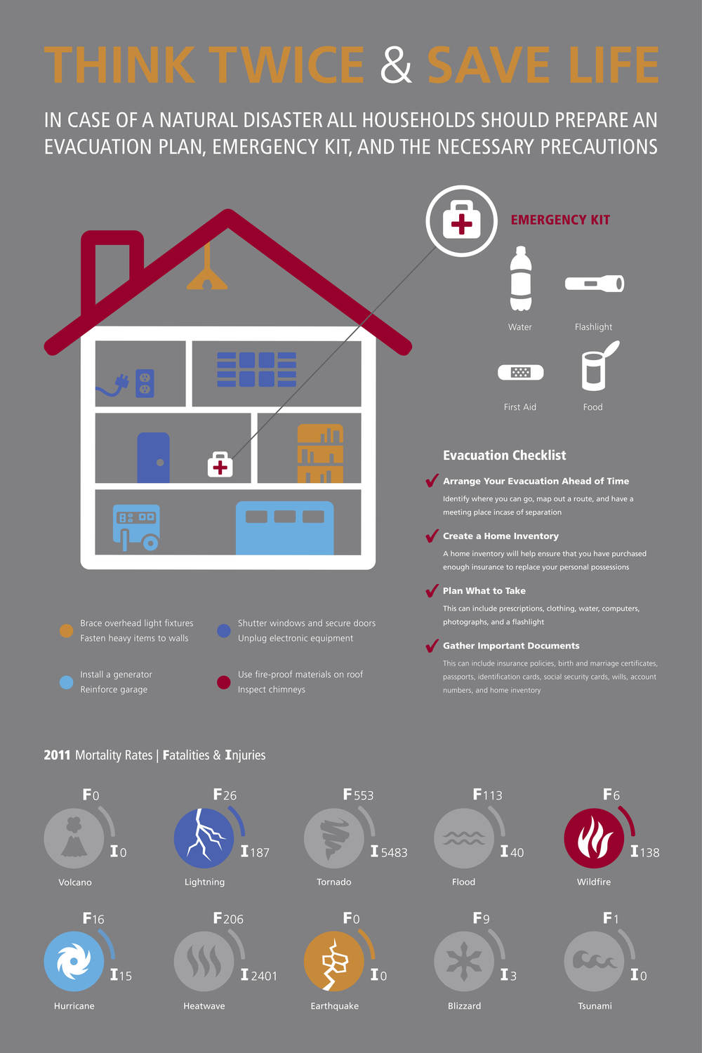 The poster depicts an evacuation checklist and the mortality rates of the 10 disasters of 2011. The house infographic shows all the parts of a house where a person can make preparations to protect themselves from hurricanes, lightning, earthquakes, and wildfires; all color coded according to disaster. A first aid kit icon further shows what should be held in an emergency kit.
