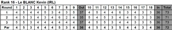 Kevin LeBlanc's scorecards