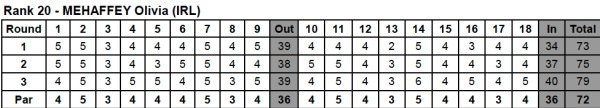 Olivia Mehaffey's scorecards.