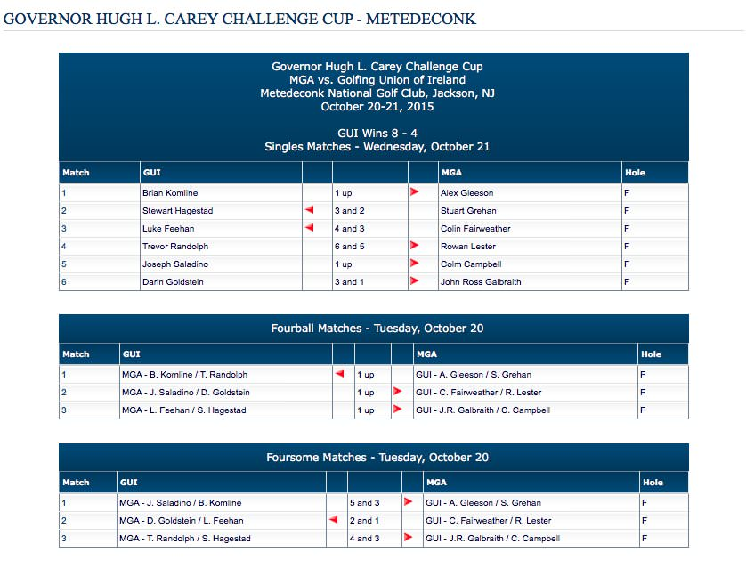 Results from the Carey Cup. Click to expand