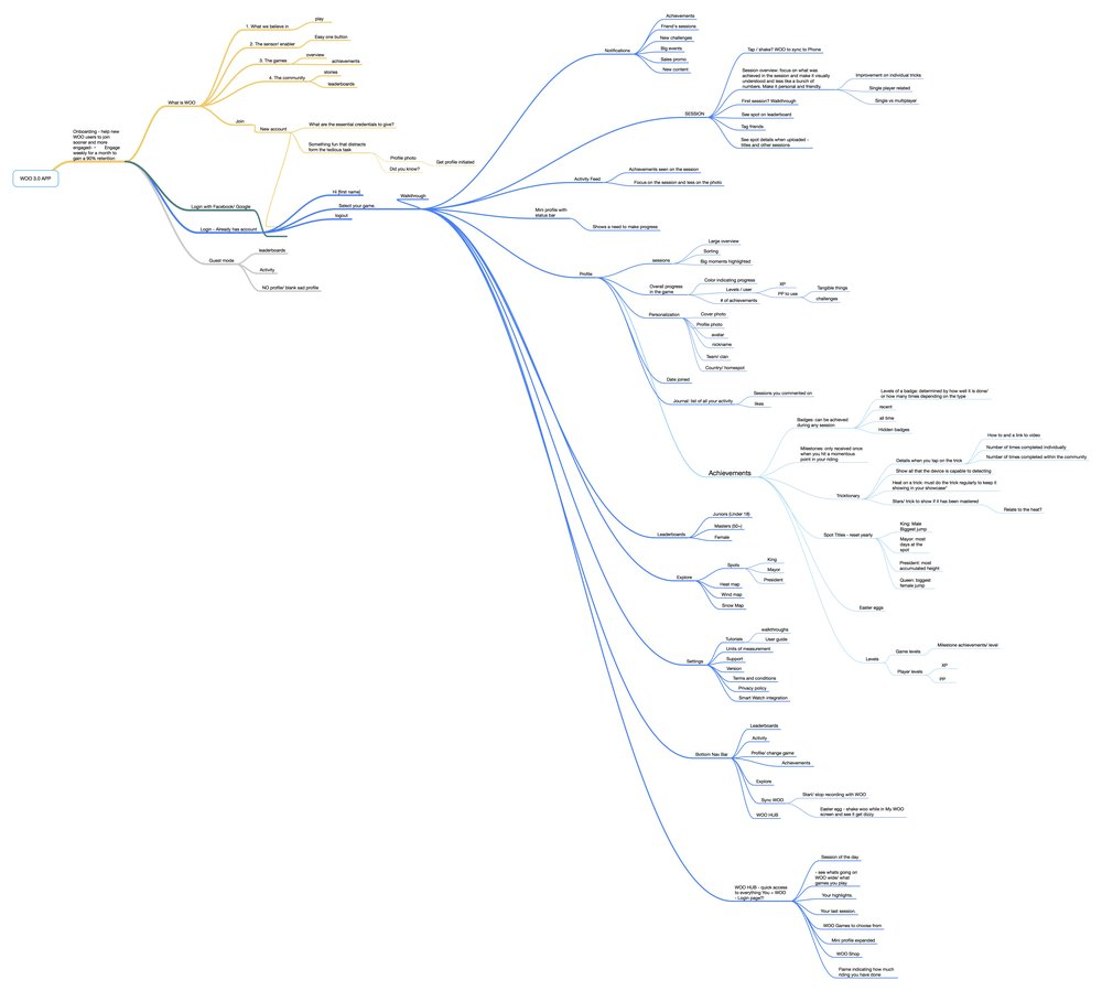 Mindmap of the app segments