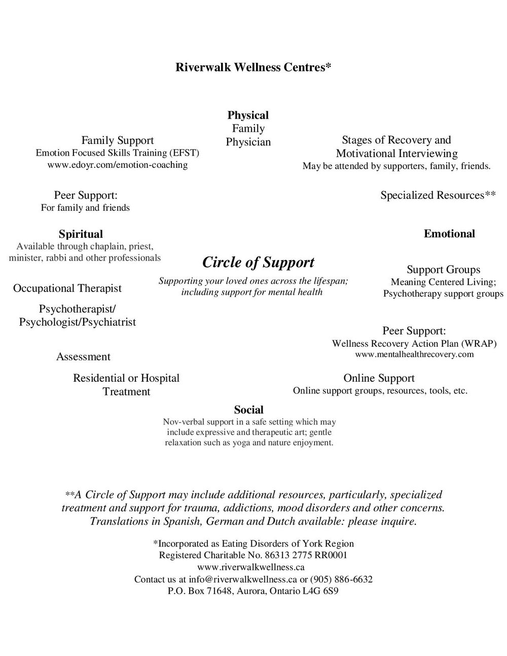 circle of support — eating disorders of york region
