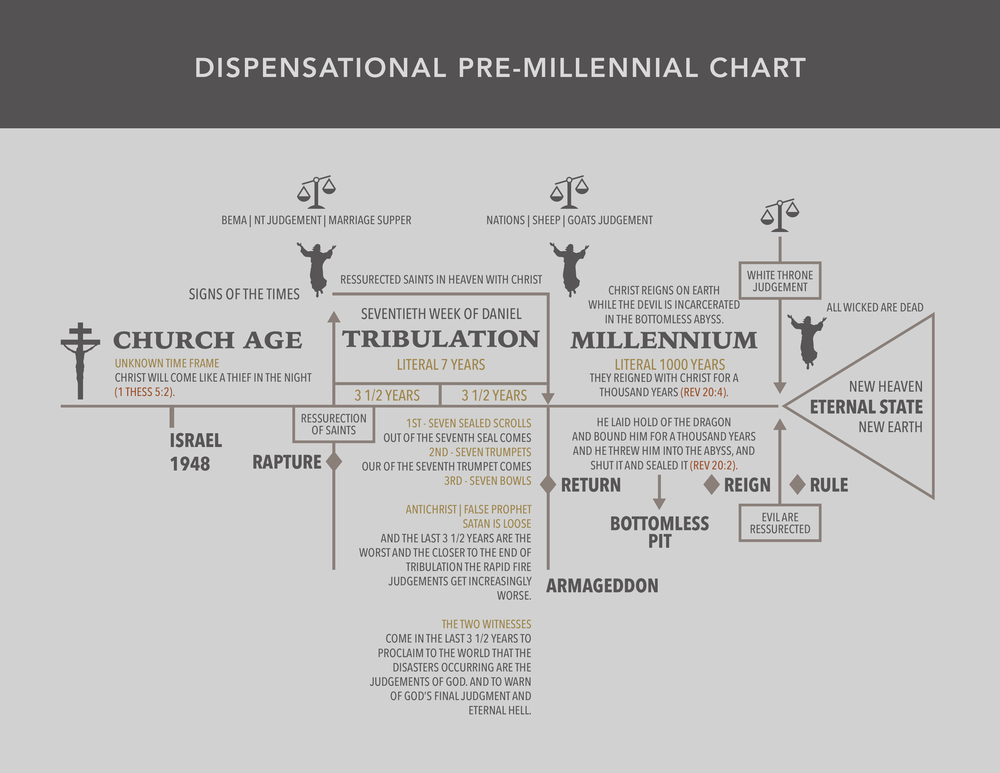 Dispensational Pre-Millennial Chart (Click to Enlarge)