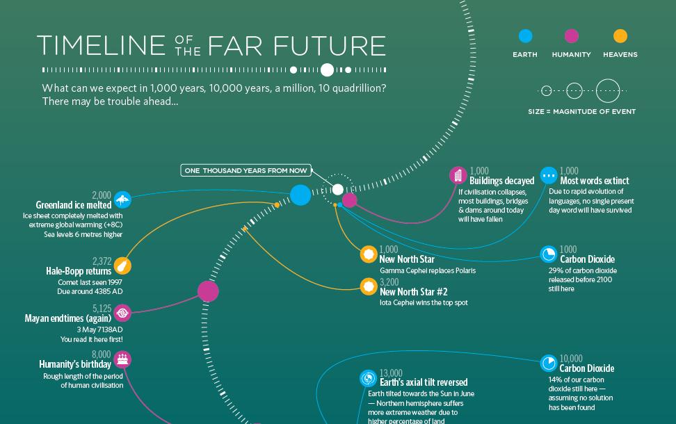 Kolla på deppiga/ bra Timeline of the far future på www.bbc.com