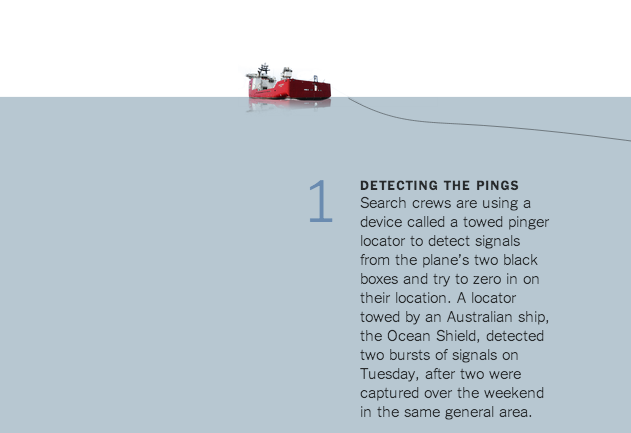 Skärmavbild från New York times grafik  What's Next in the Search for Flight 370