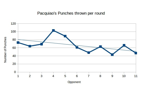 Take a look at that average line. An 80 punch per round output decreases all the way down to just over 50.