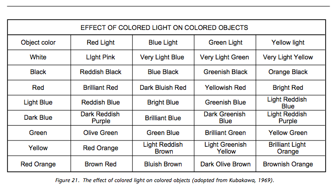 "timoni: Effect of Colored Light on Colored Objects, from ""On the Typography of Flight-Deck Documentation,"" NASA Contractor Report #177605, 1992. this could be very handy for…something…"