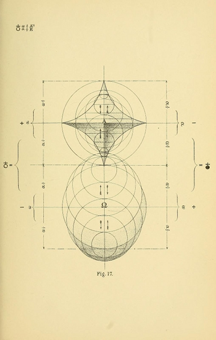 orum: B. W. BETTS' GEOMETRICAL PSYCHOLOGY _Diagrams from Geometrical psychology, or, The science of representation: an abstract of the theories and diagrams of B. W. Betts (1887) by Louisa S. Cook, which details New Zealander Benjamin Bett's remarkable attempts to mathematically model the evolution of human consciousness through geometric forms. From the Introduction: _ The symbolic forms which Mr. Betts has evolved through his system of Representation resemble, when developed in two dimensions, conventionalised but very scientifically and beautifully conventionalised leaf-outlines. When in more than two dimensions they approximate to the forms of flowers and crystals. …. The fact that he has accidentally portrayed plant-forms when he was studying human evolution is an assurance to Mr. Betts of the fitness of the symbols he has developed, as it affords presumptive evidence that the laws he is studying intuitively admit of universal application. love this.