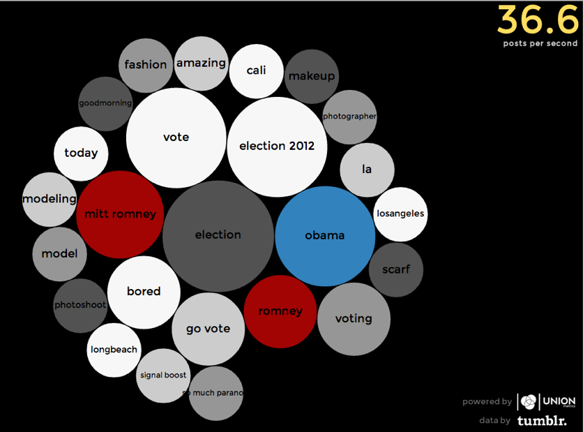 unionmetrics: Check out our visualization of trending election-related tags on Tumblr! We built this during our Union Metrics Hackday yesterday. Check out the live version here These are the top tags in Tumblr posts and reblogs about the election. Our visualization classifies tags according to political party, so Republican-related posts are red, Democrat-related posts are blue, and non-affiliated posts are gray. The size of the circle relates to how many posts have included that tag in the past few seconds.  The visualization refreshes in real time according to what's trending right now, and is built off the full firehose of Tumblr data by Union Metrics. We make Union Metrics for Tumblr, which is Tumblr's preferred analytics provider.  You can see the visualization in action on our website here.  Whoa… (via @ilovecharts)