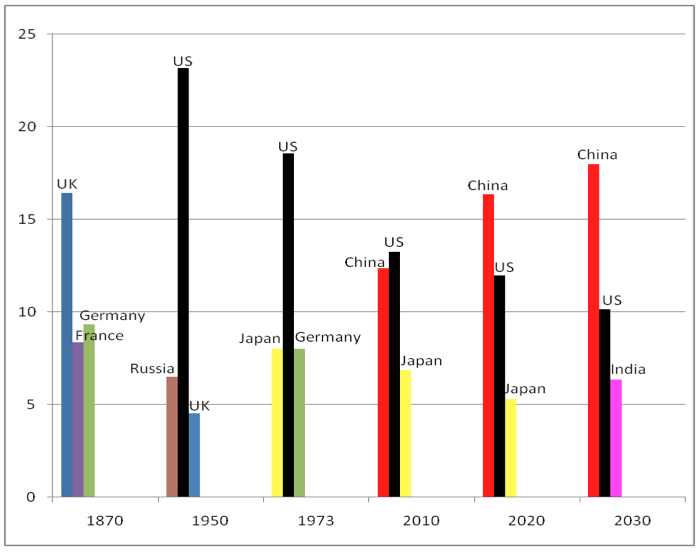 brocatus: The Most Important Graphs of 2011 - Derek Thompson - Business - The Atlantic