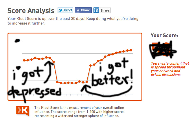 "So I checked my Klout ""score"" so I could get a Spotify invite and apparently it knows when I'm in a deep depression. Or rather I'm depressed and then don't have as much ""Klout"" until I'm not? As in I'm not interested in creating content considered ""kloutworthy?"" Either way, was kind of creeped me out to discover that the two overlapped almost perfectly. Maybe that's logical, but I thought I was hiding it so well! Klout knows all. In general the concept of ranking like this can suck it. I am however interested in the relationships between online personalities and networks, and trends over time…  Ok back to work. No rest for the restless."