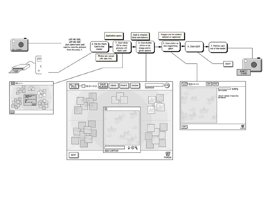 I was one of the first people brought onto the Picasa project right after its inception at Idealab Boston. This is an early user scenario flow I created that we used when developing out the concept. I was the producer for the project and responsible for getting managing the project and releasing 1.0. I worked on the UX, user testing, developing personas, contributed to the naming, branding, and marketing of the product.