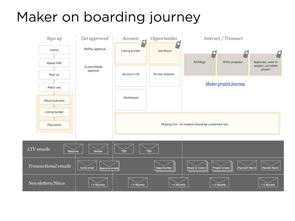 maker onboard.png