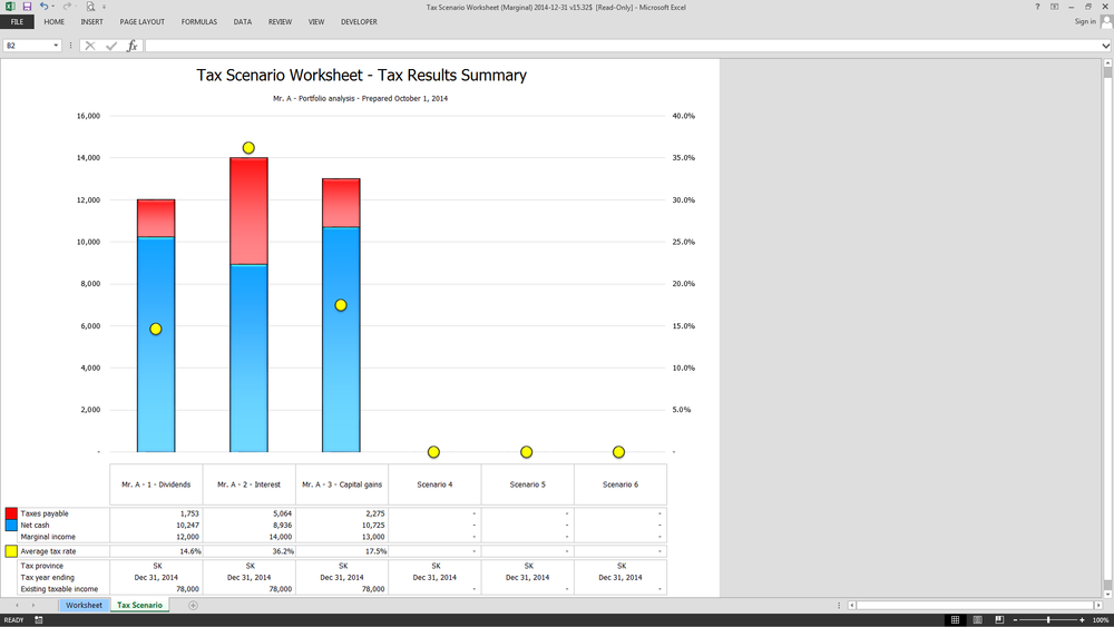 Graphical comparison of net cash, and tax results