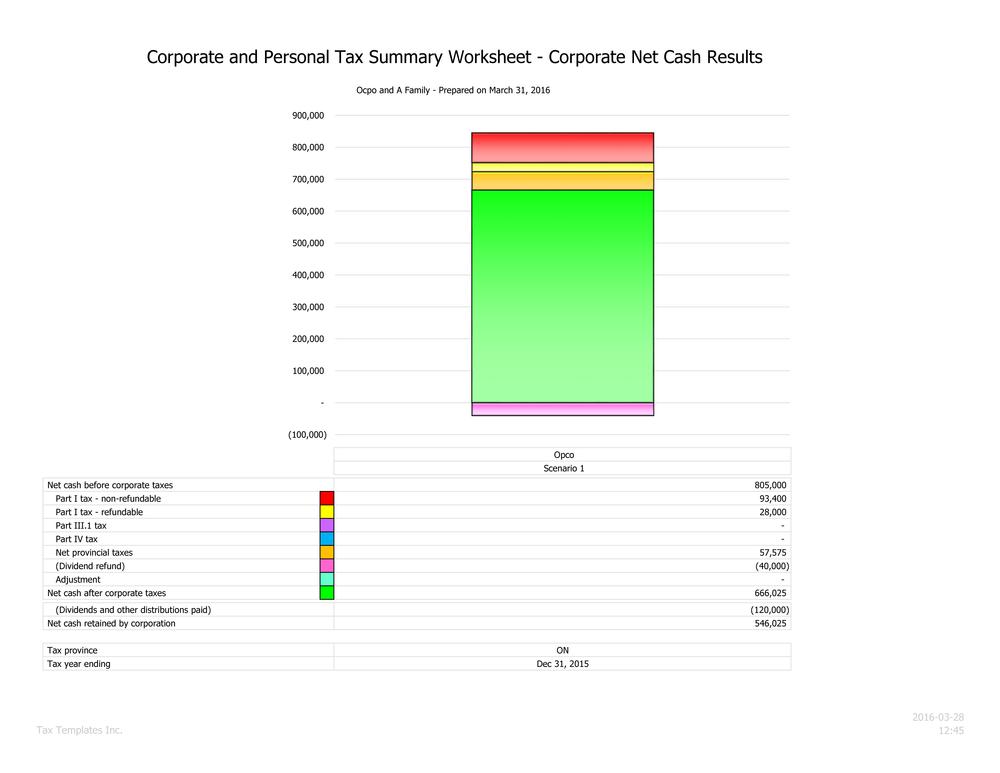 Corporate tax chart