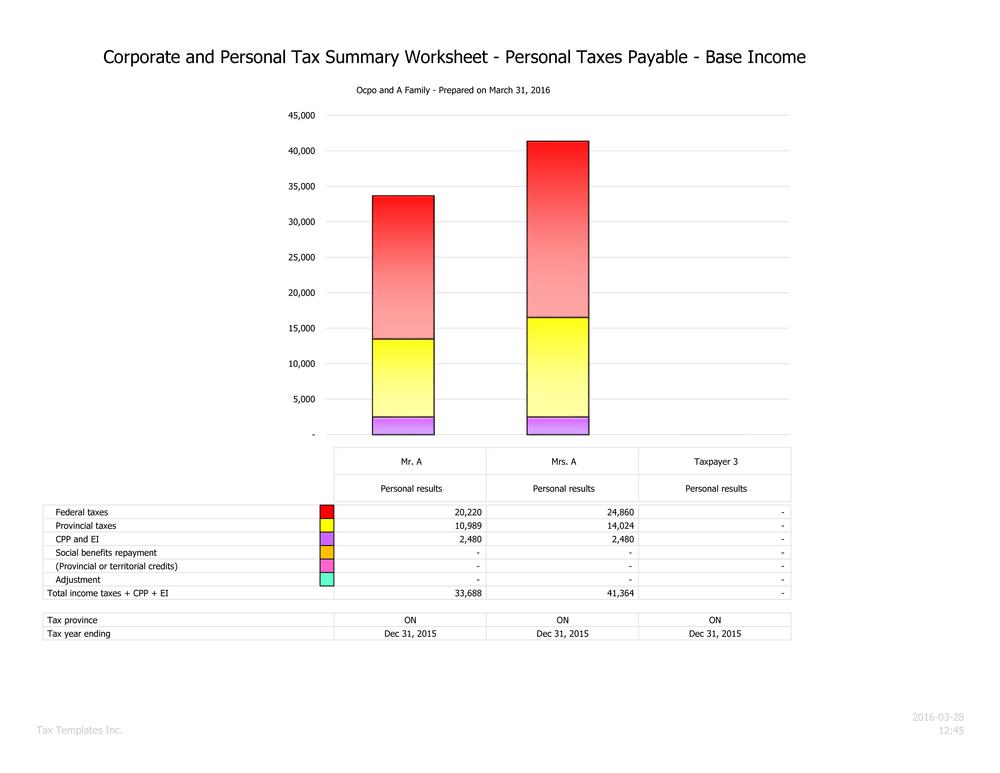 Personal tax chart