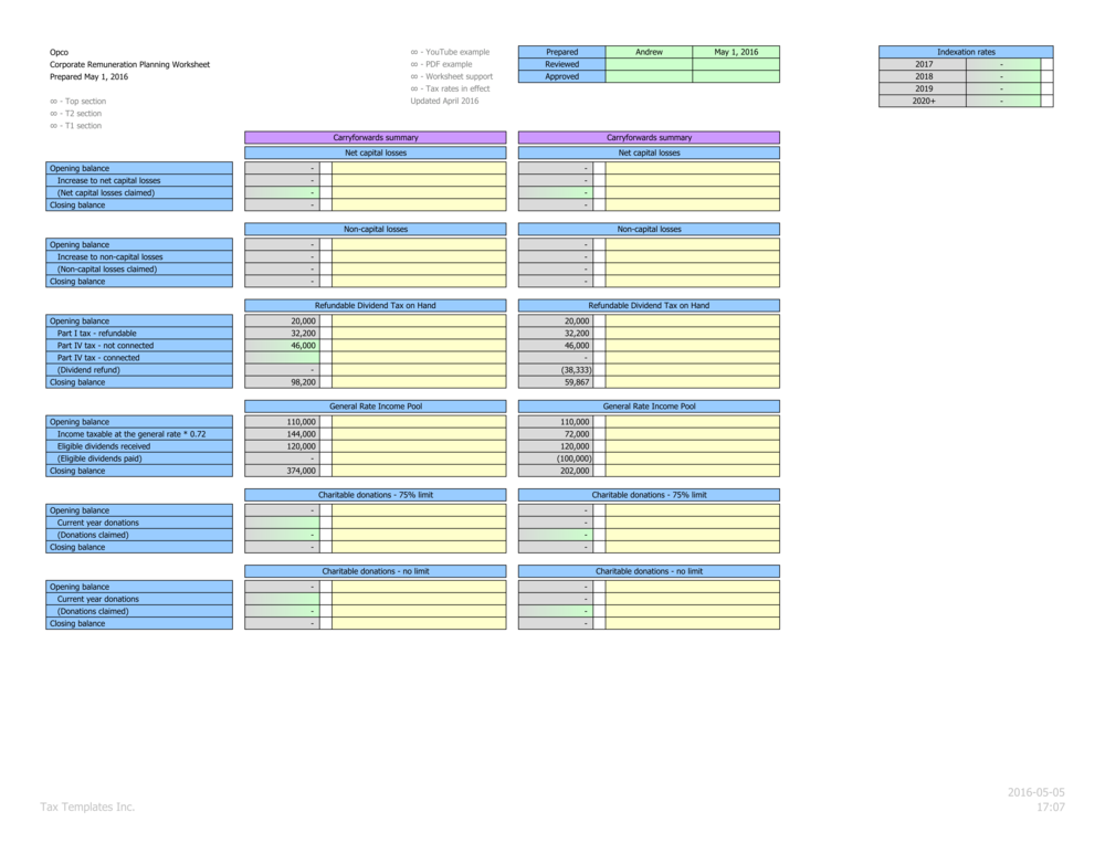 Reconciliation of corporate carryforwards