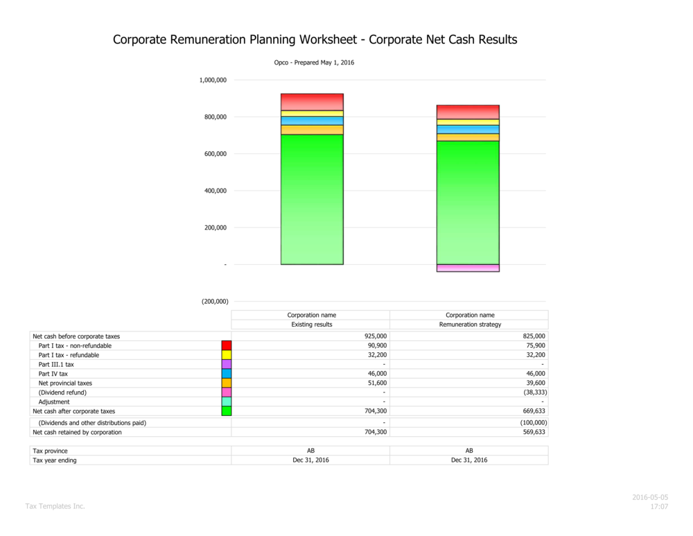 Corporate tax summary