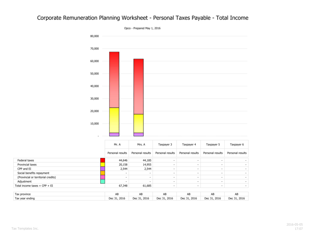 Total personal tax summary