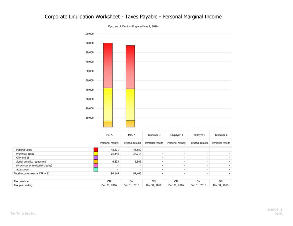 Marginal personal tax