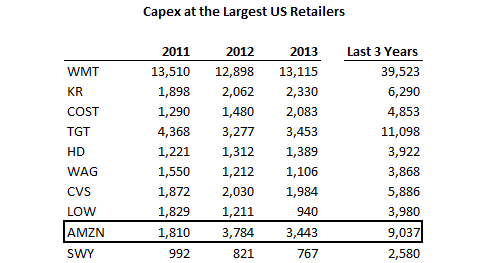 Large Retailer Capex.png
