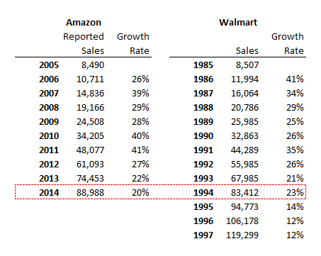 AMZN vs WMT Sales.png