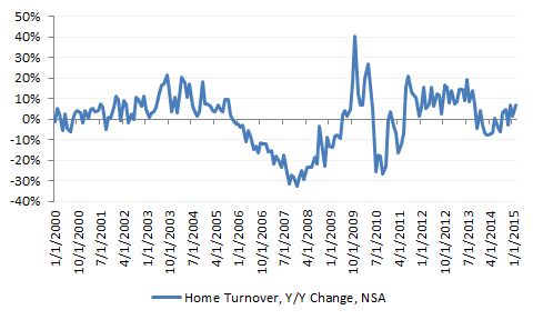 Housing Turnover 3-25-15.png