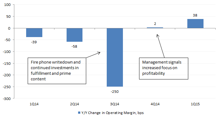 AMZN Operating Margin Change 6-13-15.png