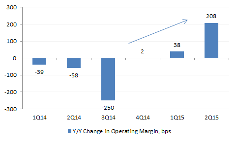 AMZN 2Q15 Op Margin Change.png