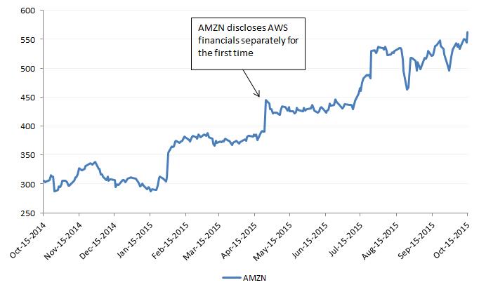 AMZN Stock.png