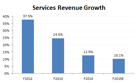 AAPL Services Revenue Growth.png