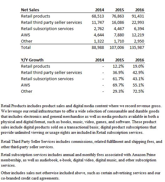 Source: Company filings