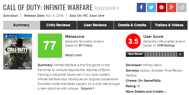 Source: Metacritic