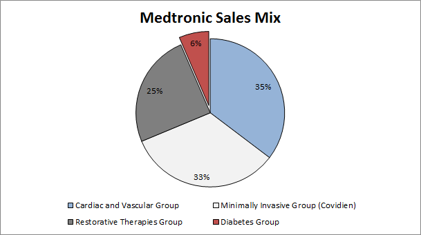 Medtronic: Diabetes Segment Generating Excitement — The Non-Consensus