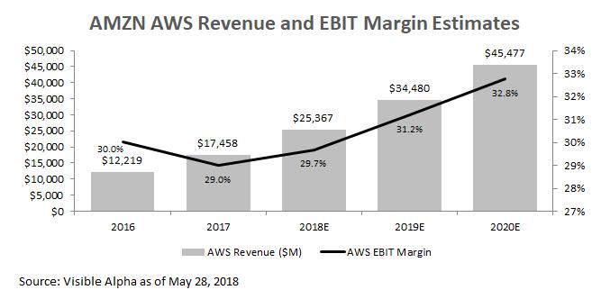 AWS Revenue and EBIT Margin.png