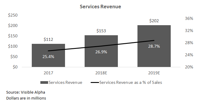 Services Revenue.png