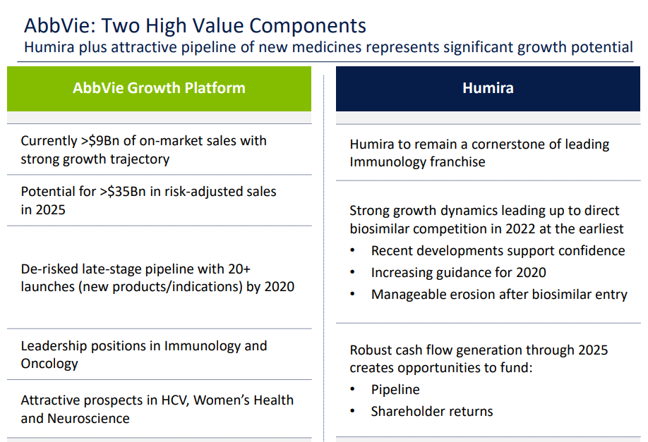 Source:  AbbVie Presentation at JP Morgan Healthcare Conference