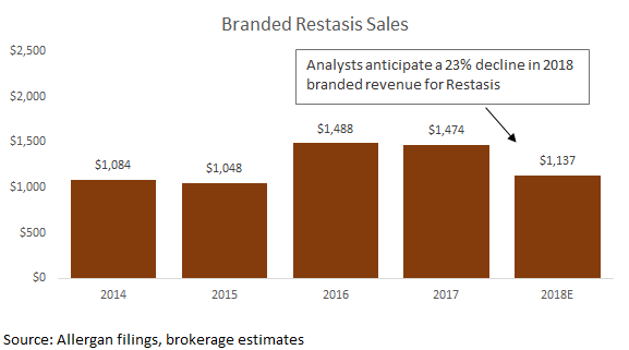 allergan restasis sales.png