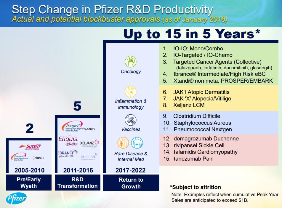 Source:  2018 JP Morgan Healthcare Conference Presentation