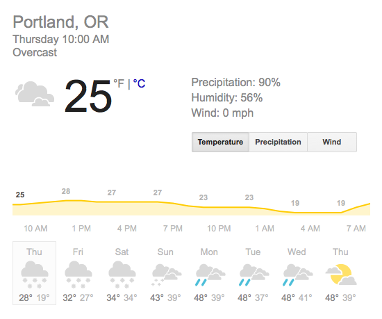 Weather Forecast for Portland