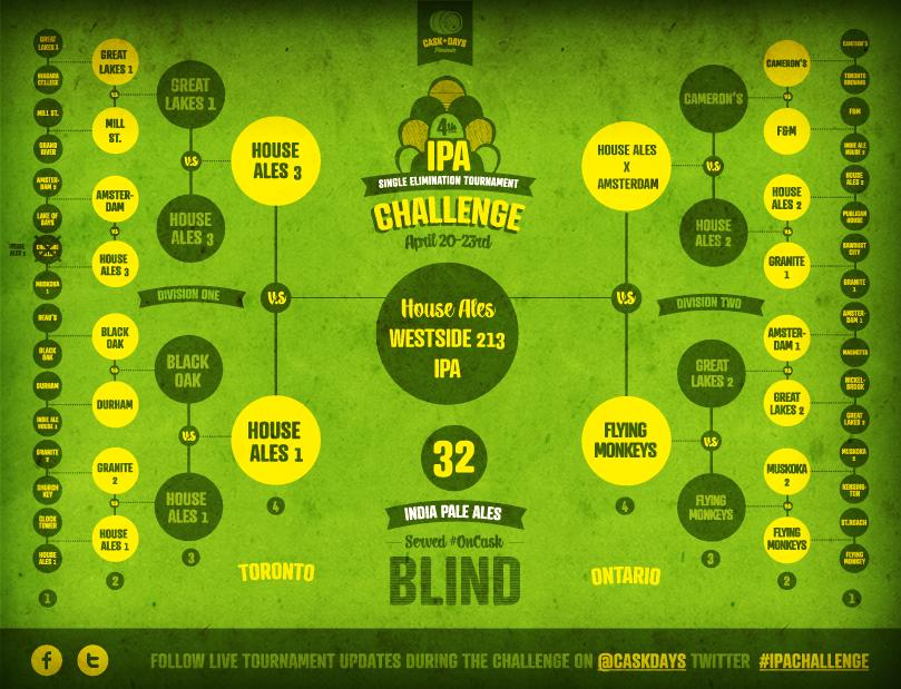 IPA Challenge 2012 @ Bar Volo