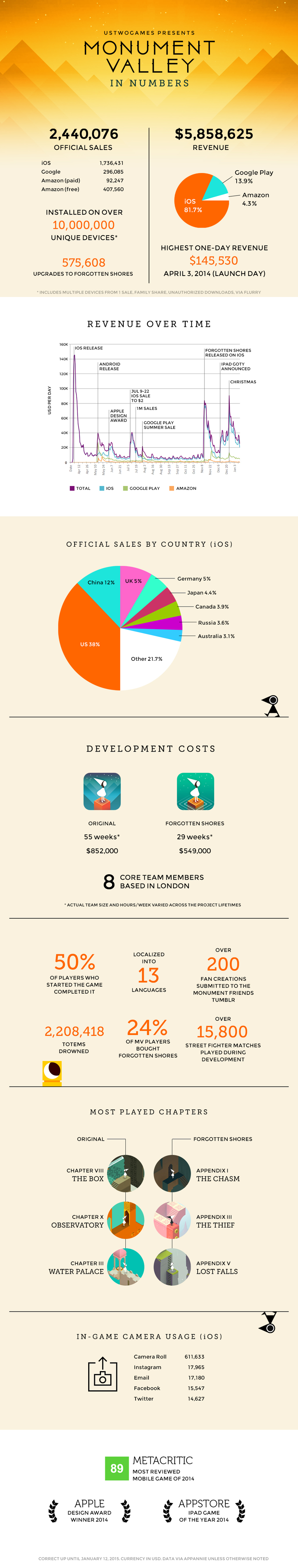 A look at the numbers behind Monument Valley
