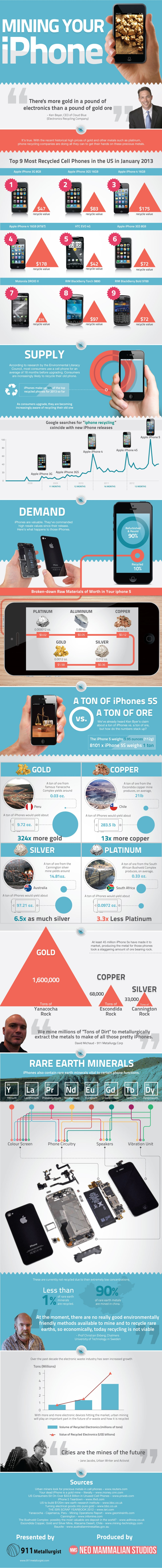 Image Credit: Mining Your iPhone [Infographic] – By the team at 911metallurgist.com/mining-iphones/